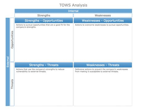 Tows Analysis Template Swot Analysis Solution Conceptdraw Com