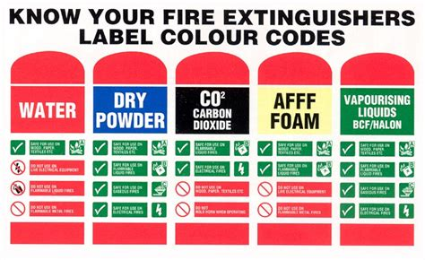 types of fire extinguishers for boats fire extinguisher for boat at sea coastal sea school