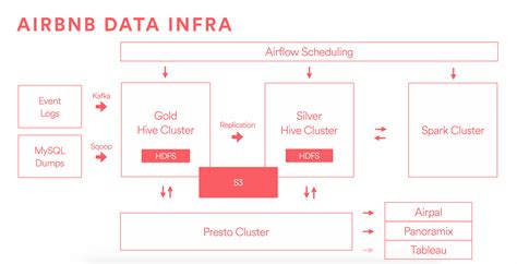 airbnb engineering data infrastructure at airbnb airbnb engineering data