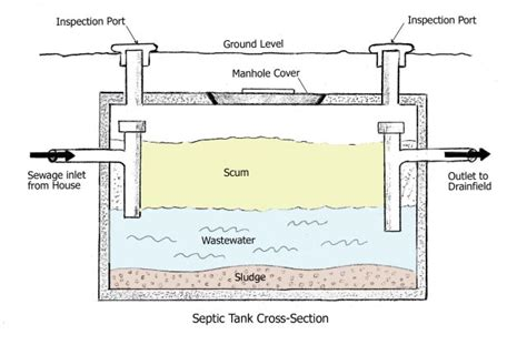 buying a house with a septic tank how a septic system works and common problems buildingadvisor