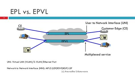 Epl And Evpl | metro ethernet concepts