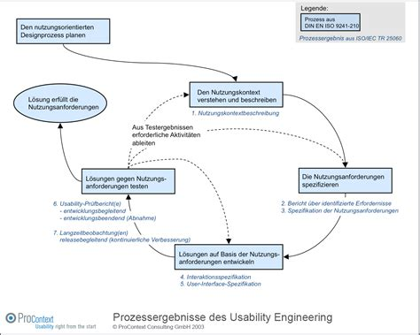 Usability Engineer by 2 2 Usability Engineering Organizational Design To Support Usability 1 Usability Engineer