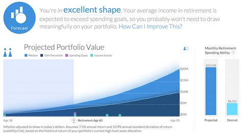 Mba After Age 50 by What Should My Net Worth Be At Age 30 40 50 60