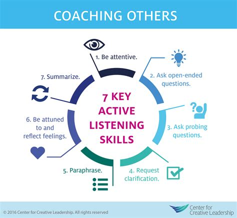 effective communication how to effectively listen to others and express yourself deliver great presentations be persuasive win debates handle difficult conversations resolve conflicts books coaching others use active listening skills center for