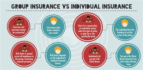 individual health insurance health insurance vs individual health insurance