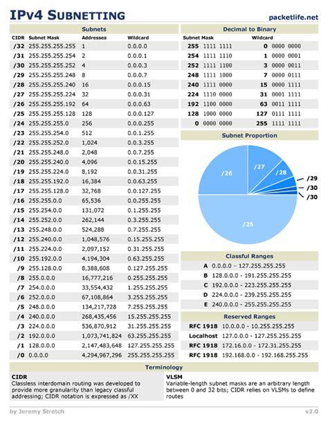 regex pattern ipv4 ipv4 subnetting cheat sheet by cheatography cheatography