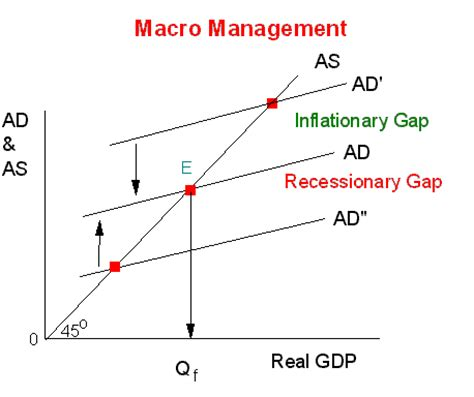 diagram of inflationary gap kaynesian economics an expanded view