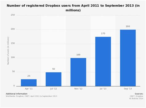 dropbox number a note on viral marketing part iii how dropbox grew