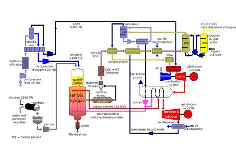 Probleme Chauffe Eau Electrique 1052 by Fichier Igcc Diagram Fr Svg Wikip 233 Dia