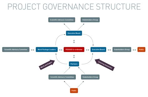 project governance okl mindsprout co