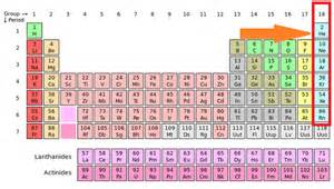 Noble Gases Periodic Table by Noble Gases Definition List Properties Study