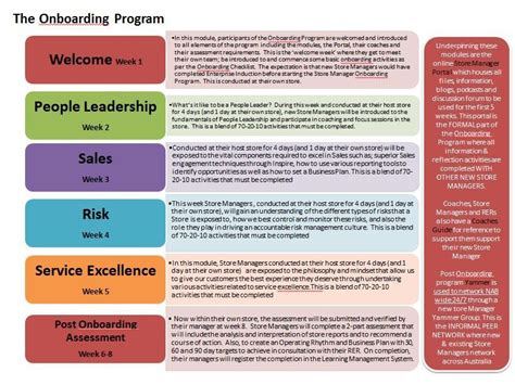 executive onboarding template onboarding plan template kak2tak tk