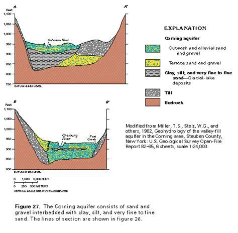 valley section ha 730 d surficial aquifer system valley fill glacial