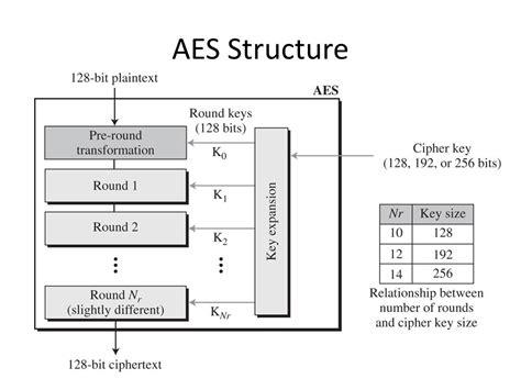 aes encryption diagram encryption 101 how to encryption malwarebytes