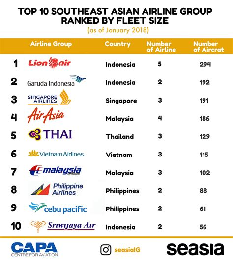 southeast asia airline fleets lion air still 1 airasia 10 largest airlines in southeast asia by fleet number