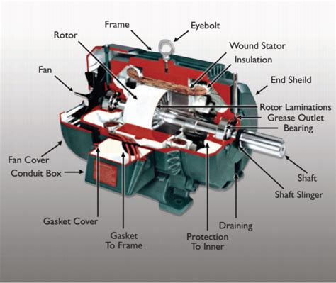 Generator Din Motor Electric by Electric Motors Engine Machinery