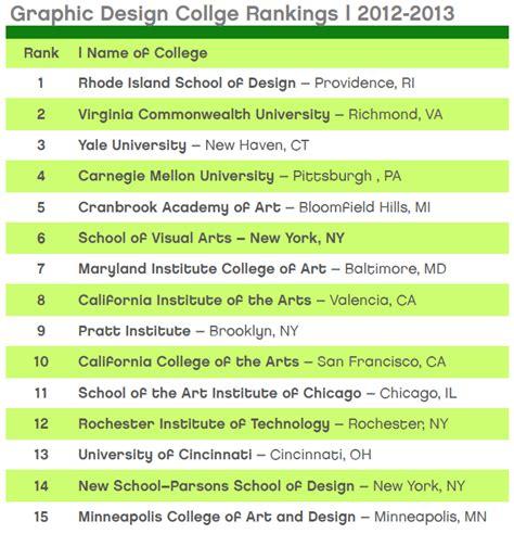 design management schools ranking graphic design school rankings graphic design school