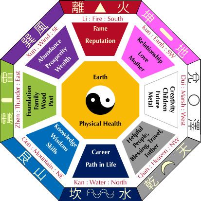 feng shui east bedroom bagua early heaven sequence later heaven sequence