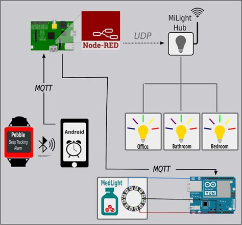 mqtt home automation home review