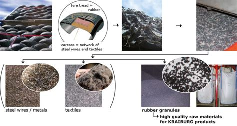 what does steel come from where does our material come from kraiburg