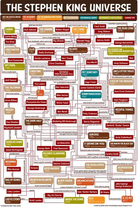 Novel I Ordered My From The Universe Karya Stanley Dirgapradja Infographic The Stephen King Universe The Digital Reader