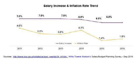 pattern energy salary philippines salary increases slowing down bonuses