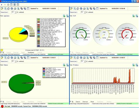 Template Information Security Dashboard Template Product Metrics Exles Information Security Information Security Dashboard Template
