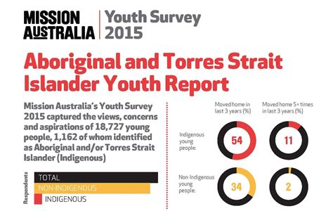 yatdjuligin aboriginal and torres strait islander nursing and midwifery care books naccho indigenous youth report alert fundamental shift