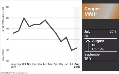 has copper hit its floor? monthly index, inventories point