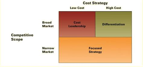 Mba Generic Strategies Analyzer by 391 Chps 1 3 6 7 Business Administration 391 With