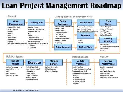 project management scorecard template project management scorecard template exles pictures to