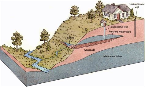 runoff diagram 49 best images about slope drainage on drain