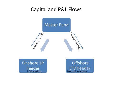 Master Fund Feeder Fund master feeder fund