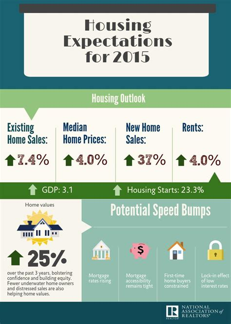 housing market on track for more improvement this year