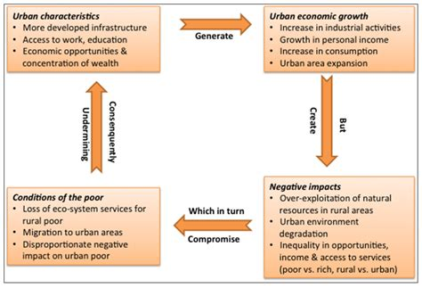 sustainability free full text designing sustainable urban social sustainability free full text development and urban