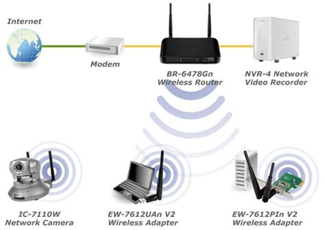 edimax br gn  wireless gigabit broadband iq router