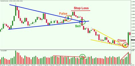 volume pattern trading learn how to trade and profit from chart pattern failures