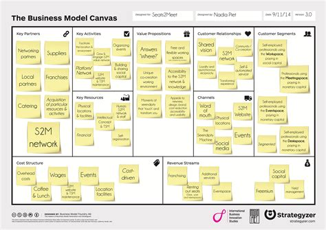 Business Canvas Model Using The Business Model Canvas To Brainstorm Your Business Plan Vidhan Coworking Space Business Model Template