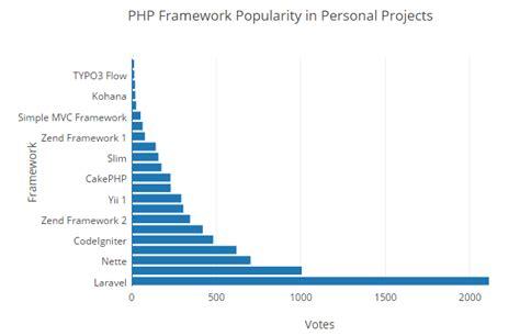 best framework php top trending php frameworks in 2016