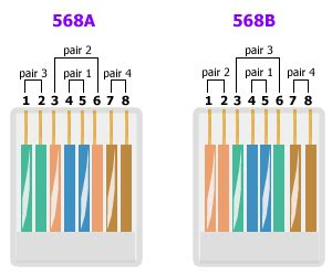 cat 5 568a color code cat wiring diagram and circuit schematic
