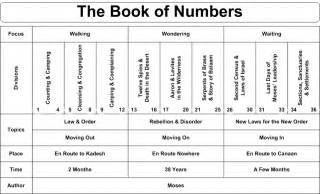 Book Of Numbers Outline by Charts Of The Books Of The Bible