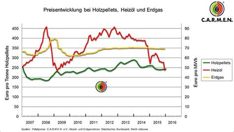 Schornsteinfeger Kosten Pro Jahr by Pelletsheizung Kosten Laufende Kosten F 252 R 2017