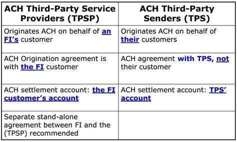 what is a bank ach number new ach system in us finventures
