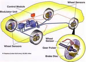 Abs Brake System How It Works Anti Lock Braking System Abs And Its Working Aermech