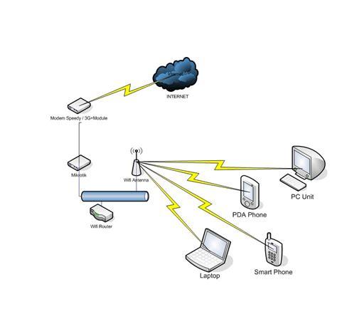 cara membuat rt rw net sendiri cara membuat jaringan wifi rt rw fujirat s blogs juni 2012