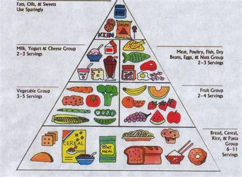 piramide alimentare bambini piramide alimentare bambino le mamme