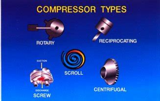 shown   type  compressor  depends   size  product  tons