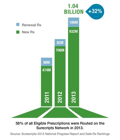 e prescription workflow most prescriptions sent electronically informationweek