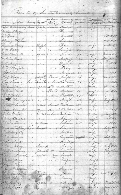Sevier County Property Tax Records Genealogy Sevier County Arkansas
