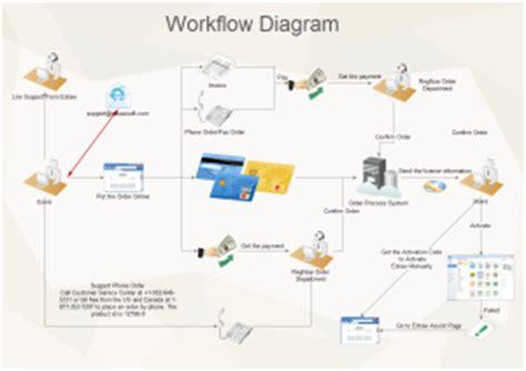 free workflow diagram templates for word, powerpoint, pdf